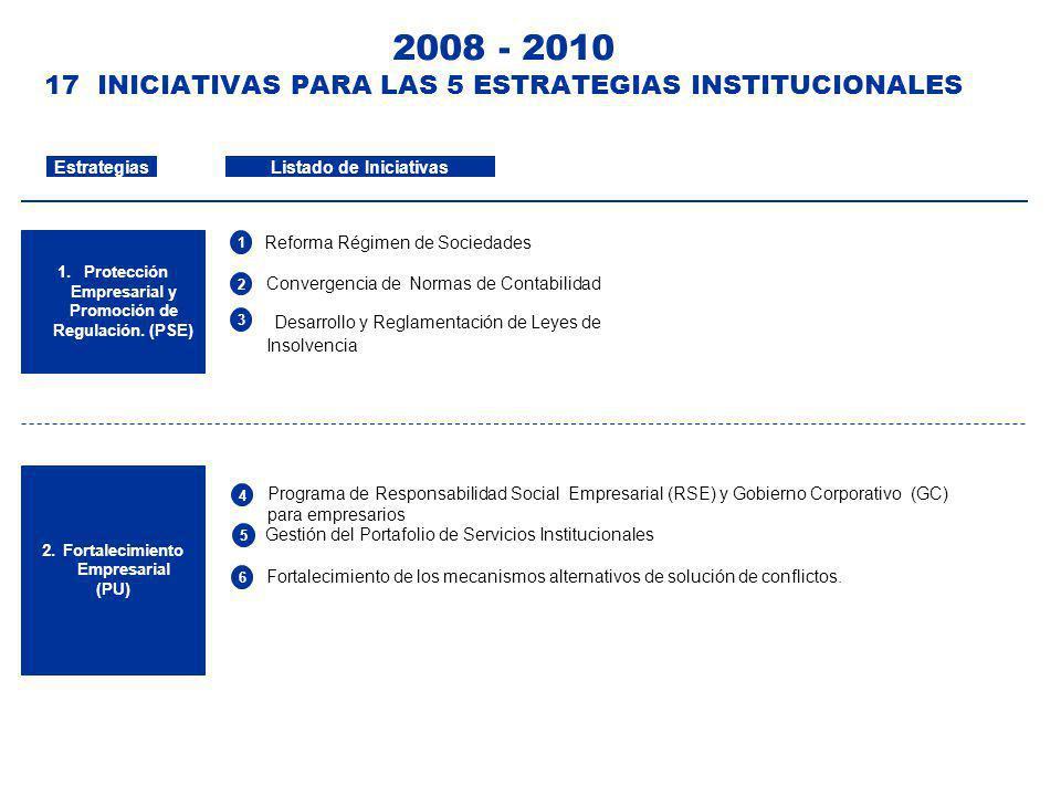 2008 - 2010 17 INICIATIVAS PARA LAS 5 ESTRATEGIAS INSTITUCIONALES Listado de Iniciativas 1. Protección Empresarial y Promoción de Regulación. (PSE) Es