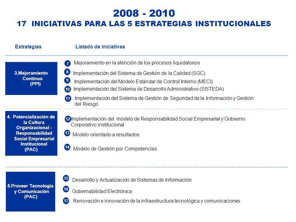 4.Potencialización de la Cultura Organizacional - Responsabilidad Social Empresarial Institucional (PAC) 12 Implementación del modelo de Responsabilid