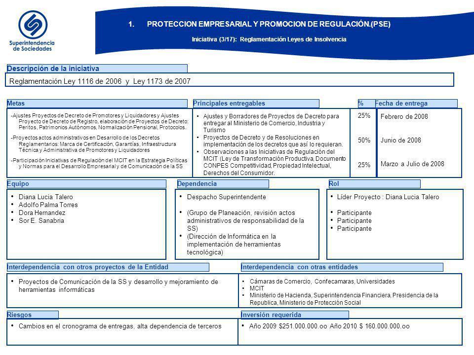 1.PROTECCION EMPRESARIAL Y PROMOCION DE REGULACIÓN.(PSE) Iniciativa (3/17): Reglamentación Leyes de Insolvencia EquipoDependenciaRol Descripción de la iniciativa Metas -Ajustes Proyectos de Decreto de Promotores y Liquidadores y Ajustes Proyecto de Decreto de Registro, elaboración de Proyectos de Decreto: Peritos, Patrimonios Autónomos, Normalización Pensional, Protocolos.