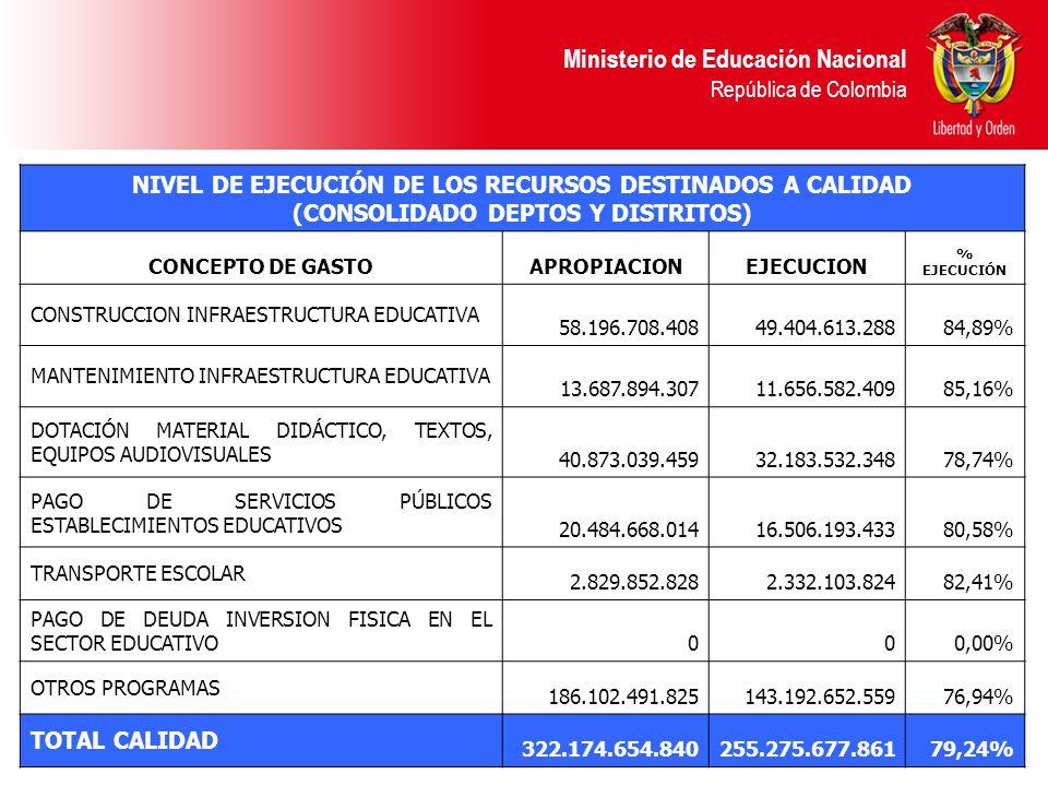 Ministerio de Educación Nacional República de Colombia NIVEL DE EJECUCIÓN DE LOS RECURSOS DESTINADOS A CALIDAD (CONSOLIDADO DEPTOS Y DISTRITOS) CONCEPTO DE GASTOAPROPIACIONEJECUCION % EJECUCIÓN CONSTRUCCION INFRAESTRUCTURA EDUCATIVA 58.196.708.40849.404.613.28884,89% MANTENIMIENTO INFRAESTRUCTURA EDUCATIVA 13.687.894.30711.656.582.40985,16% DOTACIÓN MATERIAL DIDÁCTICO, TEXTOS, EQUIPOS AUDIOVISUALES 40.873.039.45932.183.532.34878,74% PAGO DE SERVICIOS PÚBLICOS ESTABLECIMIENTOS EDUCATIVOS 20.484.668.01416.506.193.43380,58% TRANSPORTE ESCOLAR 2.829.852.8282.332.103.82482,41% PAGO DE DEUDA INVERSION FISICA EN EL SECTOR EDUCATIVO 000,00% OTROS PROGRAMAS 186.102.491.825143.192.652.55976,94% TOTAL CALIDAD 322.174.654.840255.275.677.86179,24%