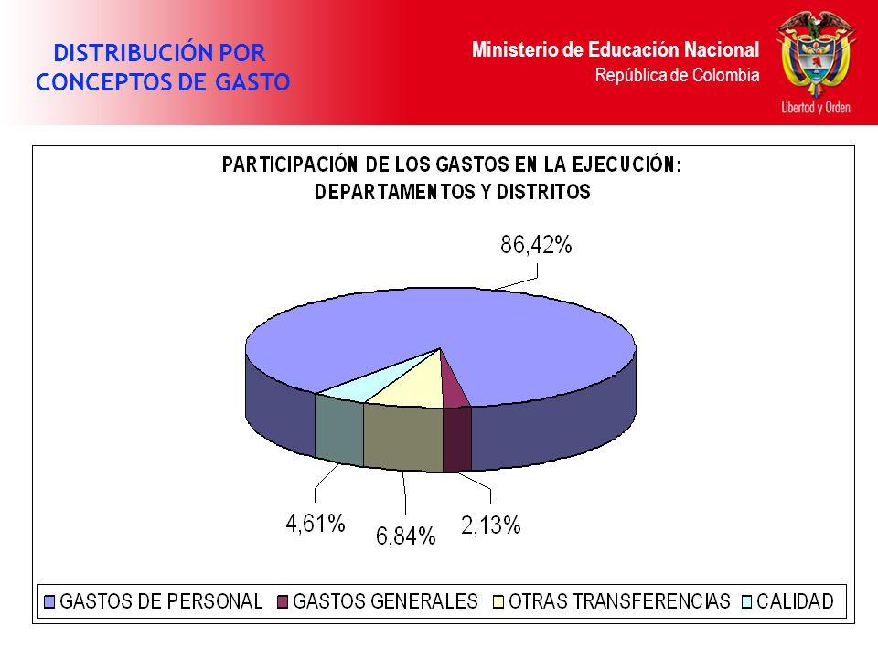 Ministerio de Educación Nacional República de Colombia DISTRIBUCIÓN POR CONCEPTOS DE GASTO