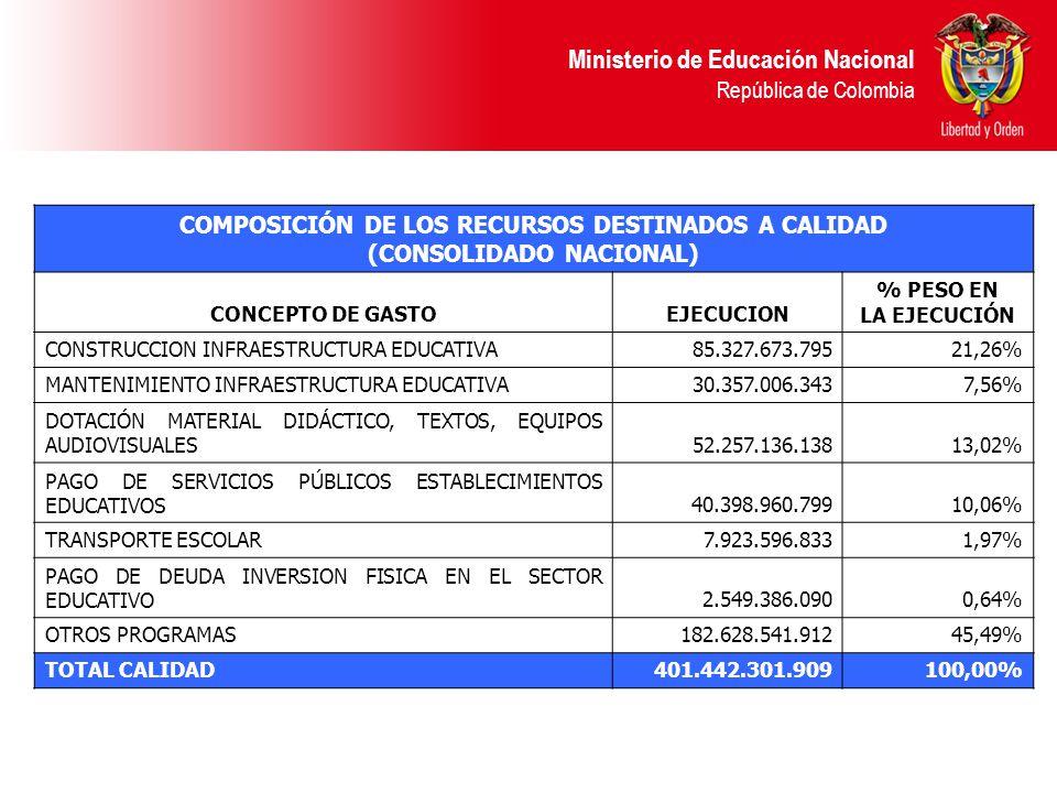 Ministerio de Educación Nacional República de Colombia COMPOSICIÓN DE LOS RECURSOS DESTINADOS A CALIDAD (CONSOLIDADO NACIONAL) CONCEPTO DE GASTOEJECUC
