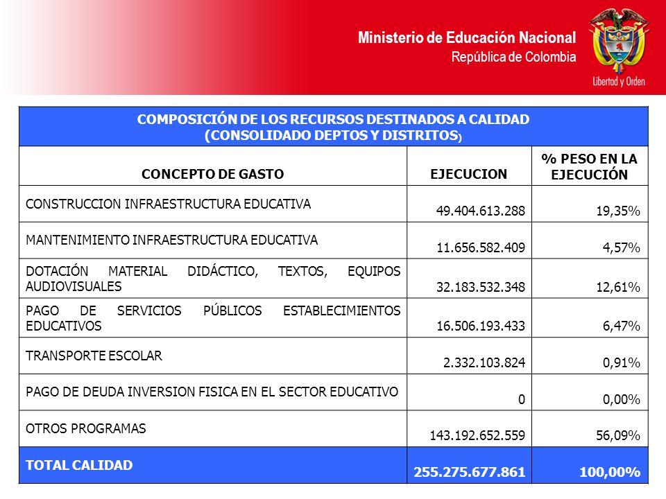Ministerio de Educación Nacional República de Colombia COMPOSICIÓN DE LOS RECURSOS DESTINADOS A CALIDAD (CONSOLIDADO DEPTOS Y DISTRITOS ) CONCEPTO DE GASTOEJECUCION % PESO EN LA EJECUCIÓN CONSTRUCCION INFRAESTRUCTURA EDUCATIVA 49.404.613.28819,35% MANTENIMIENTO INFRAESTRUCTURA EDUCATIVA 11.656.582.4094,57% DOTACIÓN MATERIAL DIDÁCTICO, TEXTOS, EQUIPOS AUDIOVISUALES 32.183.532.34812,61% PAGO DE SERVICIOS PÚBLICOS ESTABLECIMIENTOS EDUCATIVOS 16.506.193.4336,47% TRANSPORTE ESCOLAR 2.332.103.8240,91% PAGO DE DEUDA INVERSION FISICA EN EL SECTOR EDUCATIVO 00,00% OTROS PROGRAMAS 143.192.652.55956,09% TOTAL CALIDAD 255.275.677.861100,00%
