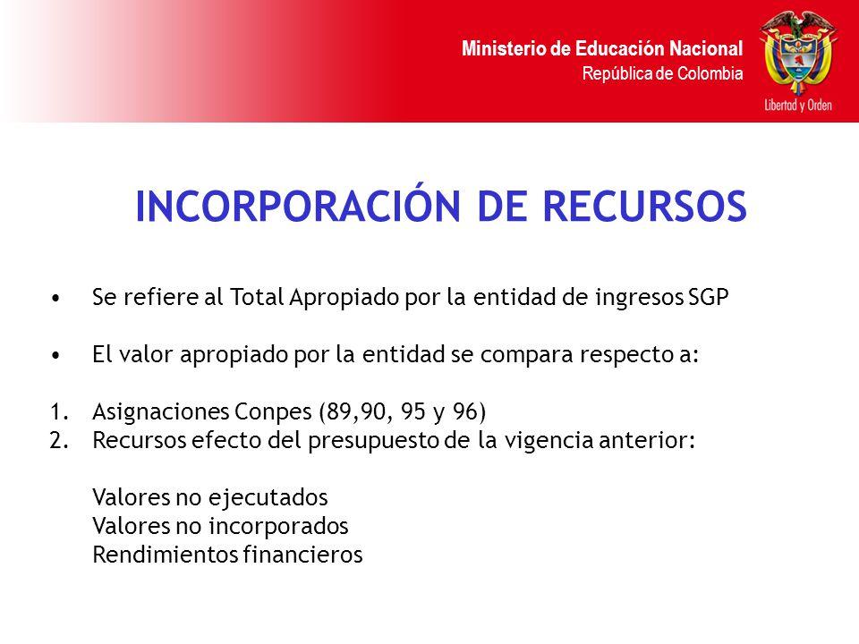 Ministerio de Educación Nacional República de Colombia INCORPORACIÓN DE RECURSOS Se refiere al Total Apropiado por la entidad de ingresos SGP El valor apropiado por la entidad se compara respecto a: 1.Asignaciones Conpes (89,90, 95 y 96) 2.
