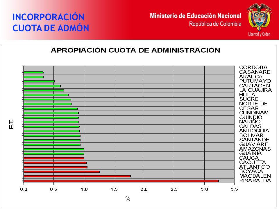 Ministerio de Educación Nacional República de Colombia INCORPORACIÓN CUOTA DE ADMÓN