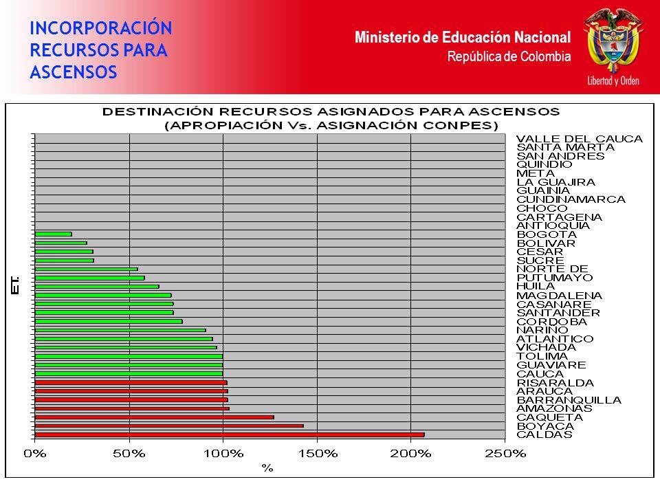 Ministerio de Educación Nacional República de Colombia INCORPORACIÓN RECURSOS PARA ASCENSOS