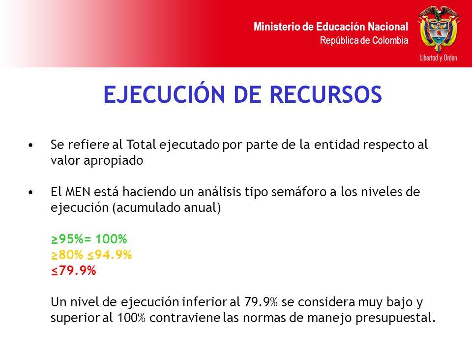 Ministerio de Educación Nacional República de Colombia EJECUCIÓN DE RECURSOS Se refiere al Total ejecutado por parte de la entidad respecto al valor a