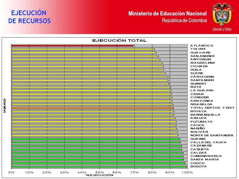 Ministerio de Educación Nacional República de Colombia EJECUCIÓN DE RECURSOS