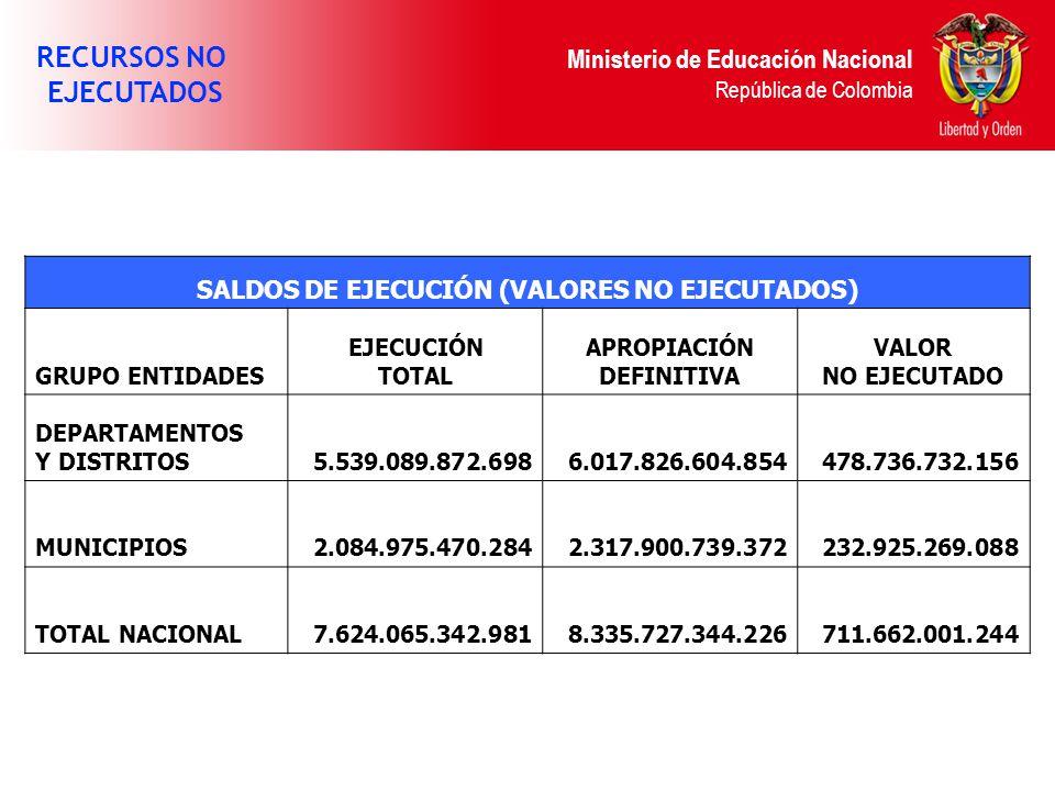 Ministerio de Educación Nacional República de Colombia RECURSOS NO EJECUTADOS SALDOS DE EJECUCIÓN (VALORES NO EJECUTADOS) GRUPO ENTIDADES EJECUCIÓN TOTAL APROPIACIÓN DEFINITIVA VALOR NO EJECUTADO DEPARTAMENTOS Y DISTRITOS5.539.089.872.6986.017.826.604.854478.736.732.156 MUNICIPIOS2.084.975.470.2842.317.900.739.372232.925.269.088 TOTAL NACIONAL7.624.065.342.9818.335.727.344.226711.662.001.244