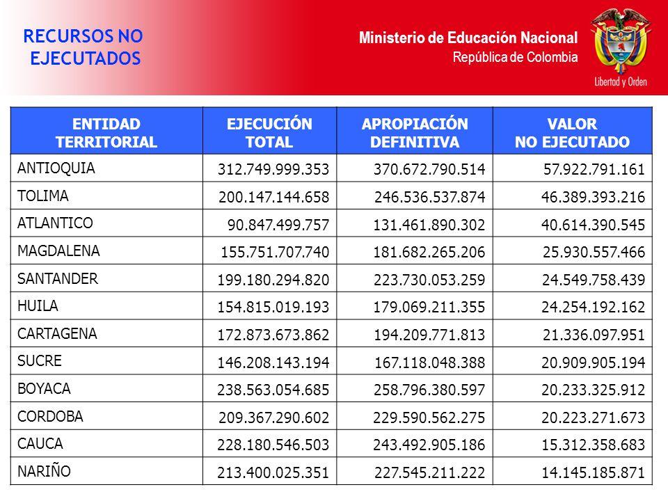 Ministerio de Educación Nacional República de Colombia RECURSOS NO EJECUTADOS ENTIDAD TERRITORIAL EJECUCIÓN TOTAL APROPIACIÓN DEFINITIVA VALOR NO EJECUTADO ANTIOQUIA 312.749.999.353370.672.790.51457.922.791.161 TOLIMA 200.147.144.658246.536.537.87446.389.393.216 ATLANTICO 90.847.499.757131.461.890.30240.614.390.545 MAGDALENA 155.751.707.740181.682.265.20625.930.557.466 SANTANDER 199.180.294.820223.730.053.25924.549.758.439 HUILA 154.815.019.193179.069.211.35524.254.192.162 CARTAGENA 172.873.673.862194.209.771.81321.336.097.951 SUCRE 146.208.143.194167.118.048.38820.909.905.194 BOYACA 238.563.054.685258.796.380.59720.233.325.912 CORDOBA 209.367.290.602229.590.562.27520.223.271.673 CAUCA 228.180.546.503243.492.905.18615.312.358.683 NARIÑO 213.400.025.351227.545.211.22214.145.185.871
