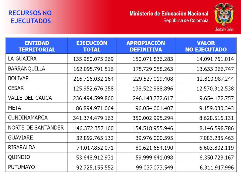 Ministerio de Educación Nacional República de Colombia RECURSOS NO EJECUTADOS ENTIDAD TERRITORIAL EJECUCIÓN TOTAL APROPIACIÓN DEFINITIVA VALOR NO EJECUTADO LA GUAJIRA 135.980.075.269150.071.836.28314.091.761.014 BARRANQUILLA 162.095.791.516175.729.058.26313.633.266.747 BOLIVAR 216.716.032.164229.527.019.40812.810.987.244 CESAR 125.952.676.358138.522.988.89612.570.312.538 VALLE DEL CAUCA 236.494.599.860246.148.772.6179.654.172.757 META 86.894.971.06496.054.001.4079.159.030.343 CUNDINAMARCA 341.374.479.163350.002.995.2948.628.516.131 NORTE DE SANTANDER 146.372.357.160154.518.955.9468.146.598.786 GUAVIARE 32.892.765.13239.976.000.5957.083.235.463 RISARALDA 74.017.852.07180.621.654.1906.603.802.119 QUINDIO 53.648.912.93159.999.641.0986.350.728.167 PUTUMAYO 92.725.155.55299.037.073.5496.311.917.996