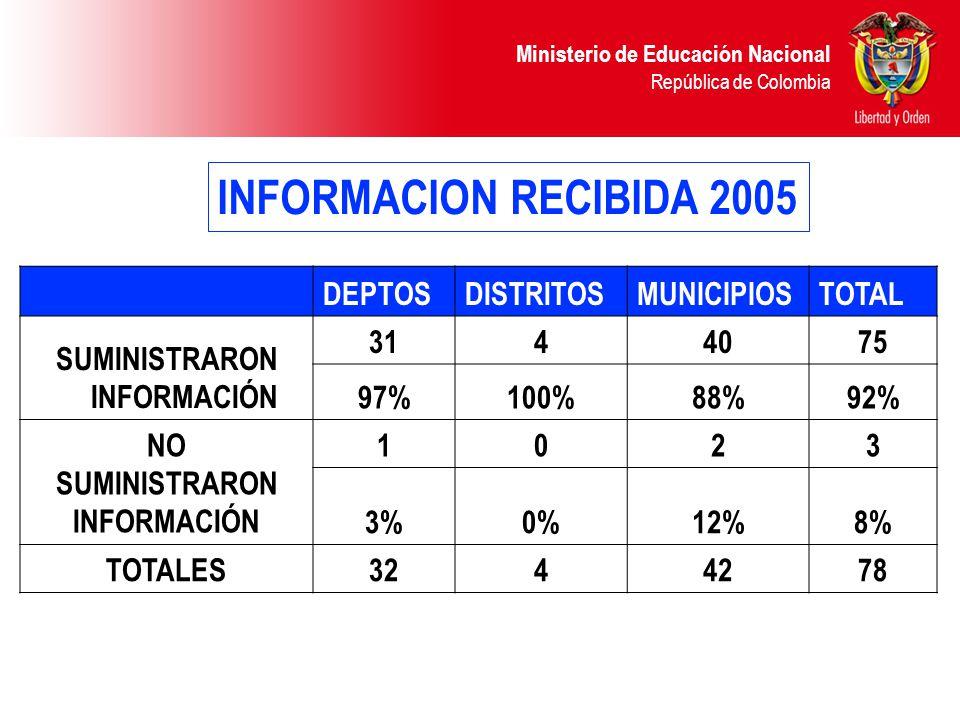 Ministerio de Educación Nacional República de Colombia INFORMACION RECIBIDA 2005 DEPTOSDISTRITOSMUNICIPIOSTOTAL SUMINISTRARON INFORMACIÓN 3144075 97%1
