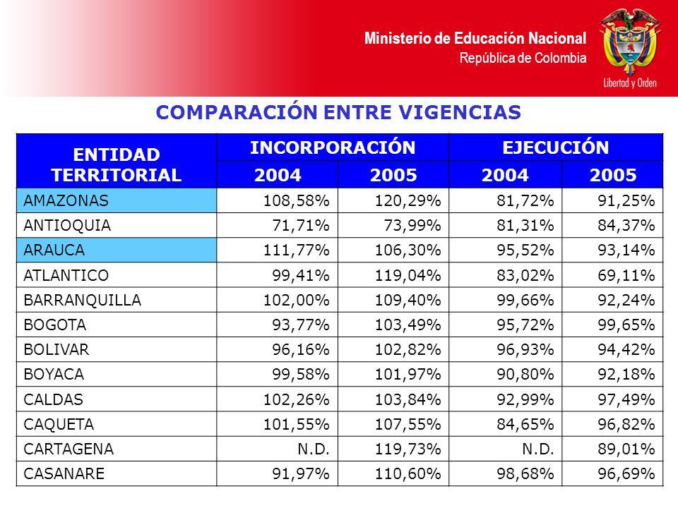 Ministerio de Educación Nacional República de Colombia COMPARACIÓN ENTRE VIGENCIAS ENTIDAD TERRITORIAL INCORPORACIÓNEJECUCIÓN 2004200520042005 AMAZONA