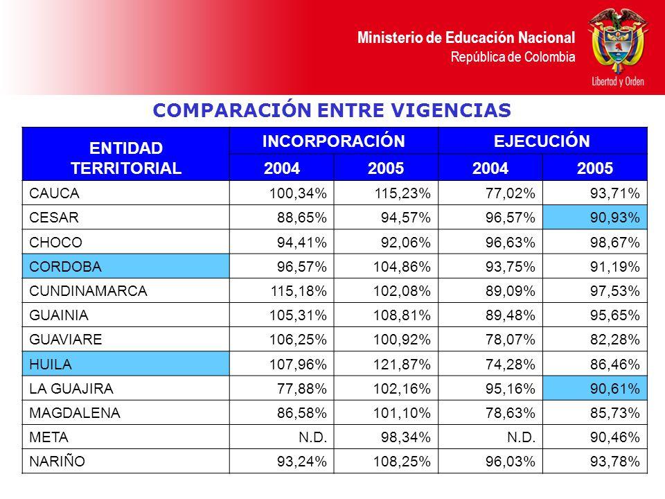 Ministerio de Educación Nacional República de Colombia COMPARACIÓN ENTRE VIGENCIAS ENTIDAD TERRITORIAL INCORPORACIÓNEJECUCIÓN 2004200520042005 CAUCA100,34%115,23%77,02%93,71% CESAR88,65%94,57%96,57%90,93% CHOCO94,41%92,06%96,63%98,67% CORDOBA96,57%104,86%93,75%91,19% CUNDINAMARCA115,18%102,08%89,09%97,53% GUAINIA105,31%108,81%89,48%95,65% GUAVIARE106,25%100,92%78,07%82,28% HUILA107,96%121,87%74,28%86,46% LA GUAJIRA77,88%102,16%95,16%90,61% MAGDALENA86,58%101,10%78,63%85,73% METAN.D.98,34%N.D.90,46% NARIÑO93,24%108,25%96,03%93,78%