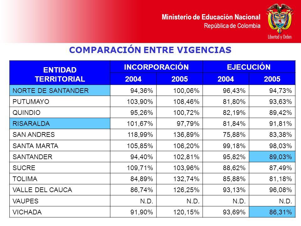 Ministerio de Educación Nacional República de Colombia COMPARACIÓN ENTRE VIGENCIAS ENTIDAD TERRITORIAL INCORPORACIÓNEJECUCIÓN 2004200520042005 NORTE D