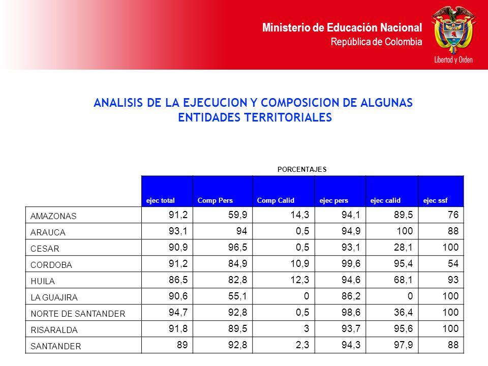 Ministerio de Educación Nacional República de Colombia ANALISIS DE LA EJECUCION Y COMPOSICION DE ALGUNAS ENTIDADES TERRITORIALES PORCENTAJES ejec tota