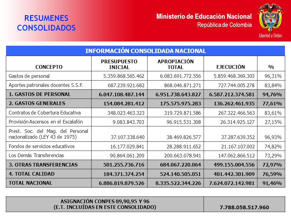 Ministerio de Educación Nacional República de Colombia RESUMENES CONSOLIDADOS INFORMACIÓN CONSOLIDADA NACIONAL CONCEPTO PRESUPUESTO INICIAL APROPIACIÓN TOTALEJECUCIÓN% Gastos de personal 5.359.868.565.4626.083.691.772.5565.859.468.369.30396,31% Aportes patronales docentes S.S.F.