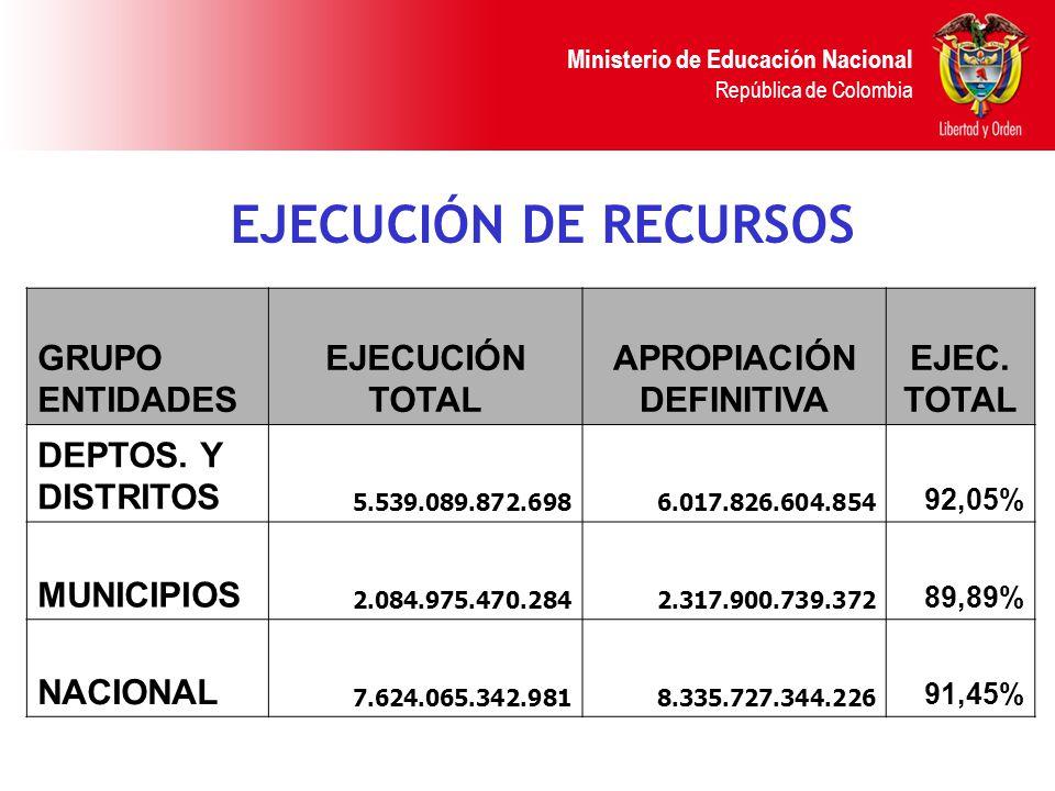 Ministerio de Educación Nacional República de Colombia RESUMENES CONSOLIDADOS INFORMACIÓN CONSOLIDADA DEPARTAMENTOS Y DISTRITOS CONCEPTO PRESUPUESTO INICIAL APROPIACIÓN TOTALEJECUCIÓN% Gastos de personal 3.995.108.067.3634.422.686.509.4434.245.697.034.80896,00% Aportes patronales docentes S.S.F.
