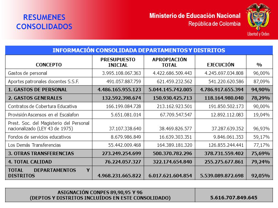 Ministerio de Educación Nacional República de Colombia RESUMENES CONSOLIDADOS INFORMACIÓN CONSOLIDADA DEPARTAMENTOS Y DISTRITOS CONCEPTO PRESUPUESTO I