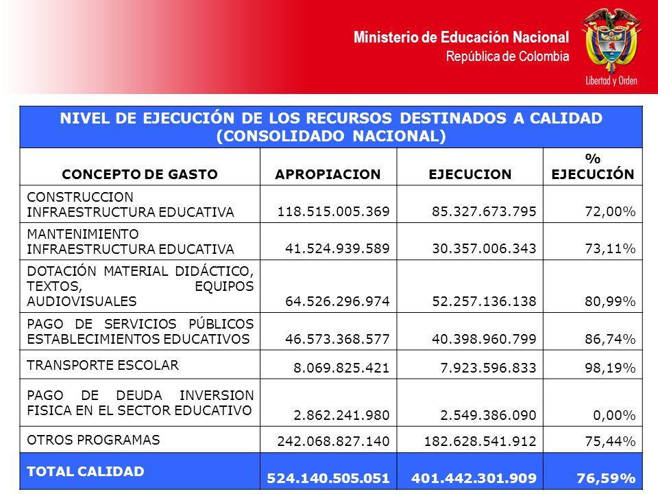 Ministerio de Educación Nacional República de Colombia NIVEL DE EJECUCIÓN DE LOS RECURSOS DESTINADOS A CALIDAD (CONSOLIDADO NACIONAL) CONCEPTO DE GASTOAPROPIACIONEJECUCION % EJECUCIÓN CONSTRUCCION INFRAESTRUCTURA EDUCATIVA 118.515.005.36985.327.673.79572,00% MANTENIMIENTO INFRAESTRUCTURA EDUCATIVA 41.524.939.58930.357.006.34373,11% DOTACIÓN MATERIAL DIDÁCTICO, TEXTOS, EQUIPOS AUDIOVISUALES 64.526.296.97452.257.136.13880,99% PAGO DE SERVICIOS PÚBLICOS ESTABLECIMIENTOS EDUCATIVOS 46.573.368.57740.398.960.79986,74% TRANSPORTE ESCOLAR 8.069.825.4217.923.596.83398,19% PAGO DE DEUDA INVERSION FISICA EN EL SECTOR EDUCATIVO 2.862.241.9802.549.386.0900,00% OTROS PROGRAMAS 242.068.827.140182.628.541.91275,44% TOTAL CALIDAD 524.140.505.051401.442.301.90976,59%