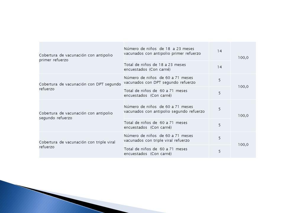 INDICADORES DE OPORTUNIDAD IndicadorDescripciónDatosResultado Oportunidad en la vacunación con BCG en el recién nacido Número de niños de 1 a 11 meses vacunados en los primeros 29 días con BCG 53 98,1 Total de niños de 1 a 11 meses encuestados (Con carné) 54 Oportunidad en la vacunación con Hepatitis B en el recién nacido Número de niños de 1 a 11 meses vacunados en los primeros 29 días con BCG 53 98,1 Total de niños de 1 a 11 meses encuestados (Con carné) 54 Oportunidad en la vacunación con primera dosis de antipolio Número de niños de 3 a 11 meses vacunados en las primeras dosis de antipolio entre los 2 meses y 2 meses 29 dias de edad 43 97,7 Total de niños de 3 a 11 meses encuestados * 100 (Con carné) 44 Oportunidad en la vacunación con segunda dosis de antipolio Número de niños de 5 a 11 meses vacunados en segundas dosis de antipolio entre los 4 meses y 4 meses 29 dias de edad 28 90,3 Total de niños de 5 a 11 meses encuestados * 100 (Con carné) 31 Oportunidad en la vacunación con tercera dosis de antipolio Número de niños de 7 a 11 meses vacunados en tercera dosis de antipolio entre los 6 meses y 6 meses 29 dias de edad 15 83,3 Total de niños de 7 a 11 meses encuestados * 100 (Con carné) 18 Oportunidad en la vacunación con primera dosis de pentavalente Número de niños de 3 a 11 meses vacunados en segundas dosis de pentavalente entre los 2 meses y 2 meses 29 dias de edad 43 97,7 Total de niños de 5 a 11 meses encuestados * 100 (Con carné) 44