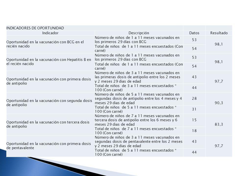 Oportunidad en la vacunación con segunda dosis de pentavalente Número de niños de 5 a 11 meses vacunados en segundas dosis de pentavalente entre los 4 meses y 4 meses 29 dias de edad 28 90,3 Total de niños de 5 a 11 meses encuestados * 100 (Con carné)31 Oportunidad en la vacunación con tercera dosis de pentavalente Número de niños de 7 a 11 meses vacunados con tercera dosis de pentavalente entre los 6 meses y 6 meses 29 días de edad 15 83,3 Total de niños de 7 a 11 meses encuestados (Con carné)18 Oportunidad de la vacunación con primera dosis de rotavirus Número de niños vacunados con primera dosis de rotavirus entre los 2 meses y 2 meses 29 dias de edad 43 97,7 Total de niños entre 3 y 11 meses encuestados (Con carné)44 Oportunidad de la vacunación con segunda dosis de rotavirus Número de niños de 5 a 11 meses vacunados con segunda dosis de rotavirus entre los 4 meses y 4 meses 29 días de edad 28 90,3 Total de niños entre 5 y 11 meses encuestados (Con carné)31 Oportunidad en la vacunación con primera dosis de neumococo Número de niños de 3 a 11 meses vacunados en las primeras dosis de antipolio entre los 2 meses y 2 meses 29 dias de edad 43 97,7 Total de niños de 3 a 11 meses encuestados * 100 (Con carné)44 Oportunidad de la vacunación con segunda dosis de neumococo Número de niños de 5 a 11 meses vacunados con segunda dosis de neumococo entre los 4 meses y 4 meses 29 días de edad 39 125,8 Total de niños entre 5 y 11 meses encuestados (Con carné)31 Oportunidad en la vacunación con dosis de triple viral Número de niños de 16 a 23 meses vacunados con dosis de triple viral entre los 12 meses y 15 meses 29 días de edad 16 100,0 Total de niños entre 16 y 23 meses encuestados (Con carné)16 Oportunidad en la vacunación con dosis de Fiebre Amarilla Número de niños de 16 a 23 meses vacunados con fiebre amarilla entre los 12 meses y 15 meses 29 días de edad 16 100,0 Total de niños entre 16 y 23 meses encuestados (Con carné)16 Oportunidad en la vacunación con refuerzo de Neum