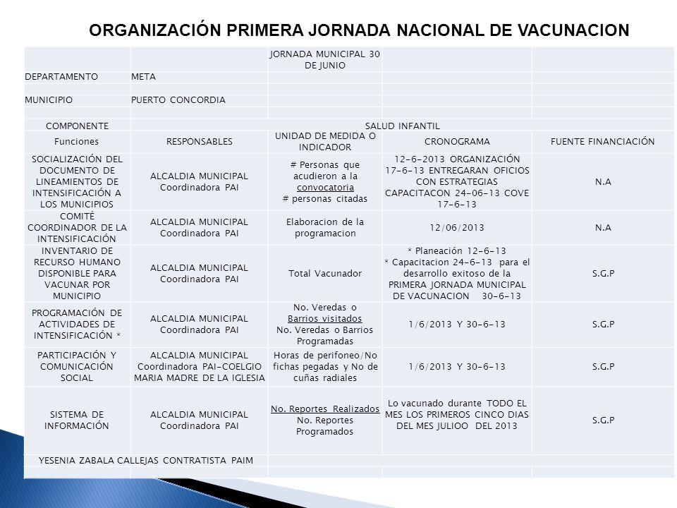 PUBLICIDAD LA ALCALDIA MUNICIPAL Y EL PLAN DE SALUD PUBLICA INFORMA E INVITA A TODOS LOS NIÑOS Y NIÑAS PARA QUE SE BENEFICIEN EL DIA 30 DE JUNIO DESDE LAS 8:00 AM A 5:00PM BENEFICIEN DE LA PRIMERA JORNADA MUCINIPAL DE VACUNACION, PAPITOS A REVISAR LOS CARNE DE SUS HIJOS.
