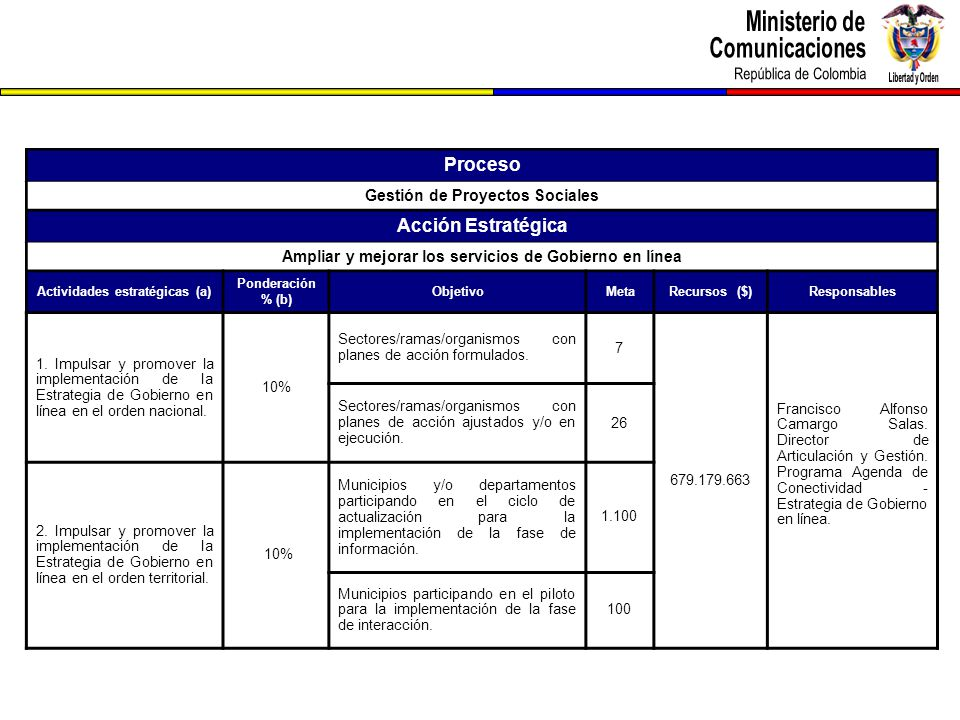 Proceso Gestión de Proyectos Sociales Acción Estratégica Ampliar y mejorar los servicios de Gobierno en línea Actividades estratégicas (a) Ponderación % (b) ObjetivoMetaRecursos ($)Responsables 1.