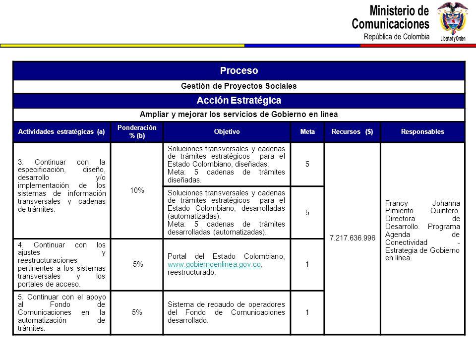 Proceso Gestión de Proyectos Sociales Acción Estratégica Ampliar y mejorar los servicios de Gobierno en línea Actividades estratégicas (a) Ponderación % (b) ObjetivoMetaRecursos ($)Responsables 3.