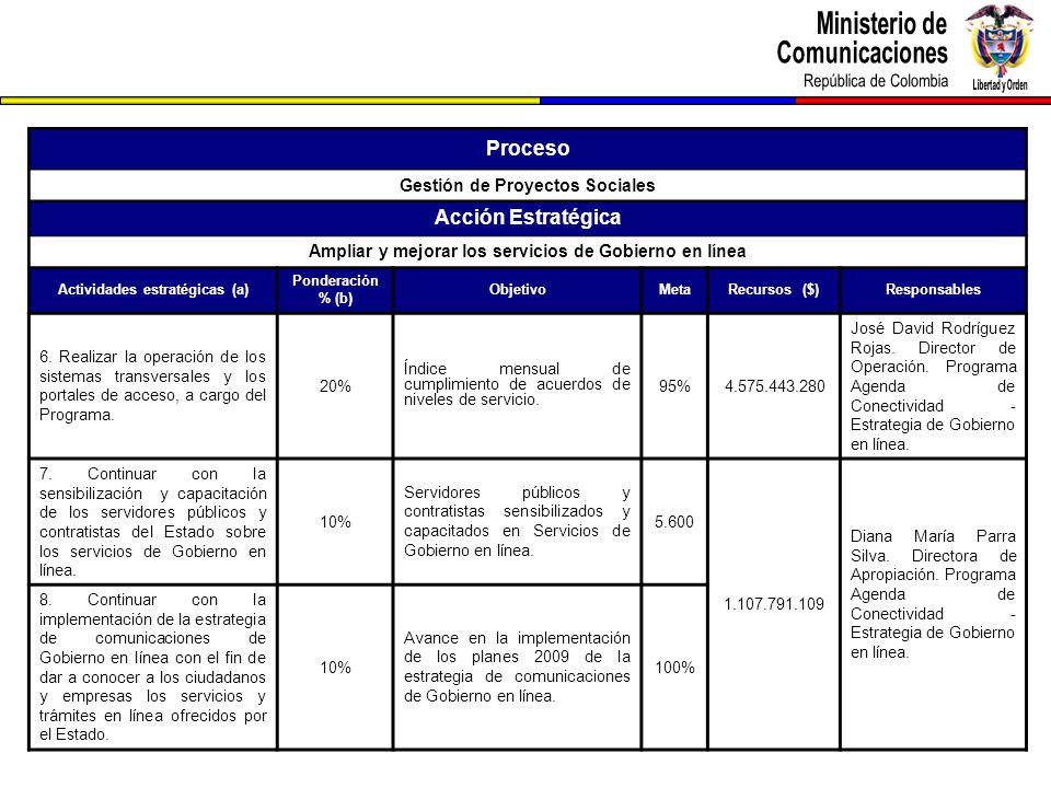 Proceso Gestión de Proyectos Sociales Acción Estratégica Ampliar y mejorar los servicios de Gobierno en línea Actividades estratégicas (a) Ponderación % (b) ObjetivoMetaRecursos ($)Responsables 6.
