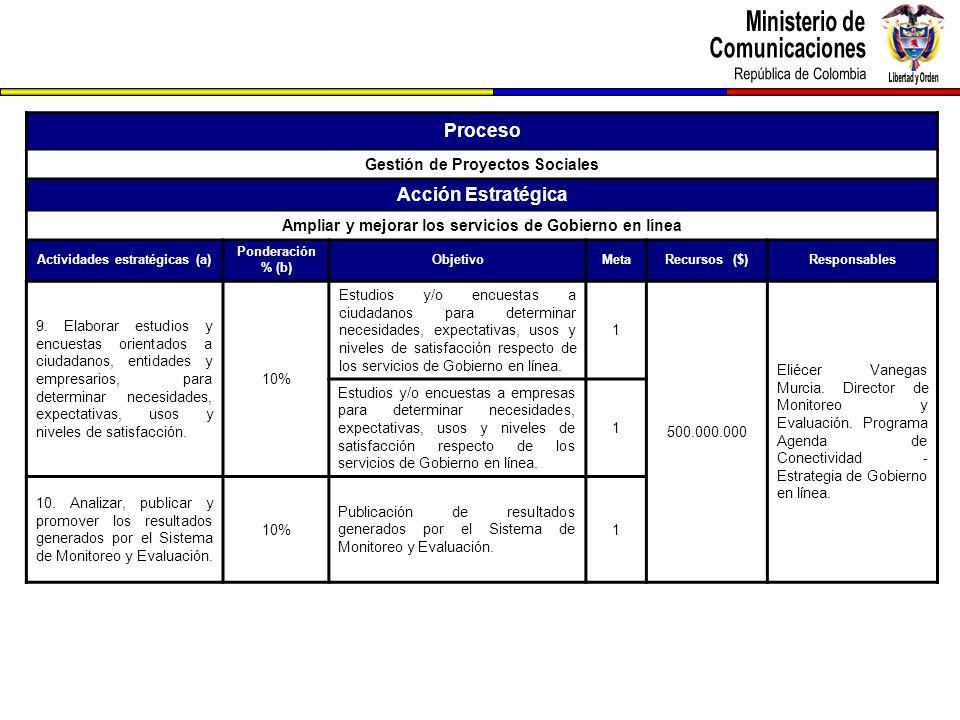 Proceso Gestión de Proyectos Sociales Acción Estratégica Ampliar y mejorar los servicios de Gobierno en línea Actividades estratégicas (a) Ponderación % (b) ObjetivoMetaRecursos ($)Responsables 9.