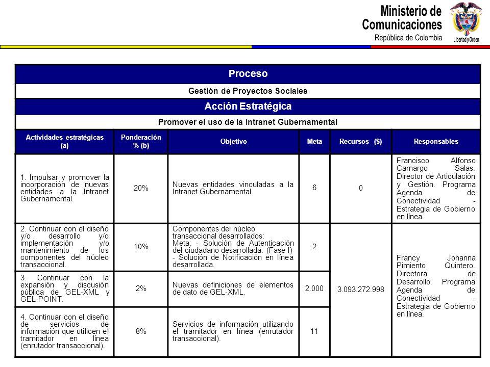 Proceso Gestión de Proyectos Sociales Acción Estratégica Promover el uso de la Intranet Gubernamental Actividades estratégicas (a) Ponderación % (b) ObjetivoMetaRecursos ($)Responsables 1.