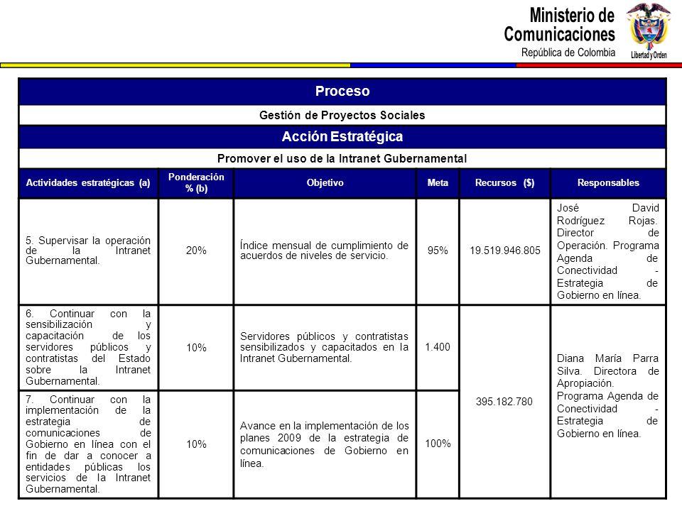Proceso Gestión de Proyectos Sociales Acción Estratégica Promover el uso de la Intranet Gubernamental Actividades estratégicas (a) Ponderación % (b) ObjetivoMetaRecursos ($)Responsables 5.