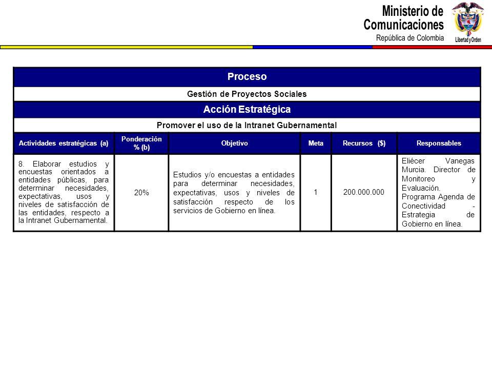 Proceso Gestión de Proyectos Sociales Acción Estratégica Promover el uso de la Intranet Gubernamental Actividades estratégicas (a) Ponderación % (b) ObjetivoMetaRecursos ($)Responsables 8.