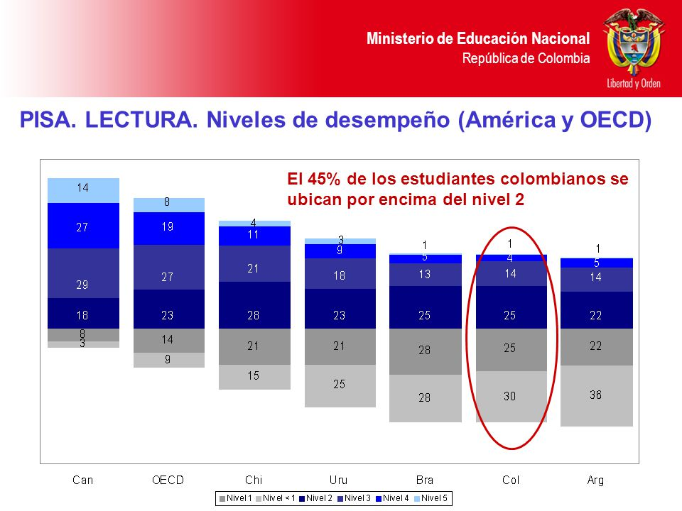Ministerio de Educación Nacional República de Colombia PISA. LECTURA. Niveles de desempeño (América y OECD) El 45% de los estudiantes colombianos se u