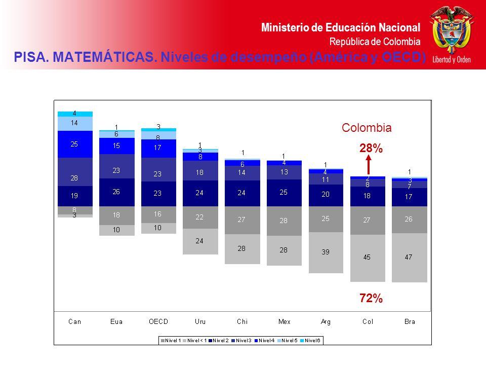 Ministerio de Educación Nacional República de Colombia PISA. MATEMÁTICAS. Niveles de desempeño (América y OECD) 45% 55% Colombia 28% 72% Colombia