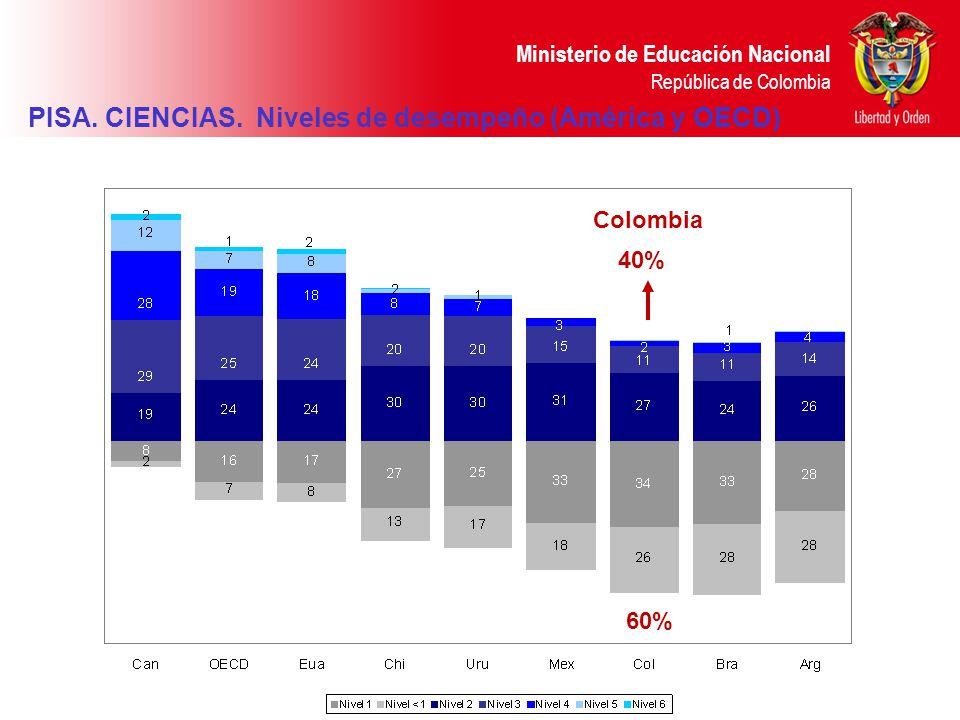 Ministerio de Educación Nacional República de Colombia PISA. CIENCIAS. Niveles de desempeño (América y OECD) Colombia 60% 40% Colombia