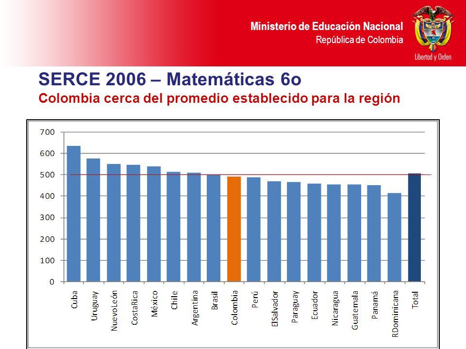 Ministerio de Educación Nacional República de Colombia SERCE 2006 – Matemáticas 6o Colombia cerca del promedio establecido para la región