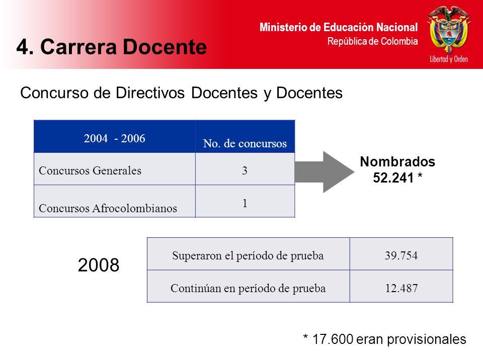 Ministerio de Educación Nacional República de Colombia Concurso de Directivos Docentes y Docentes 2004 - 2006 No. de concursos Concursos Generales3 Co