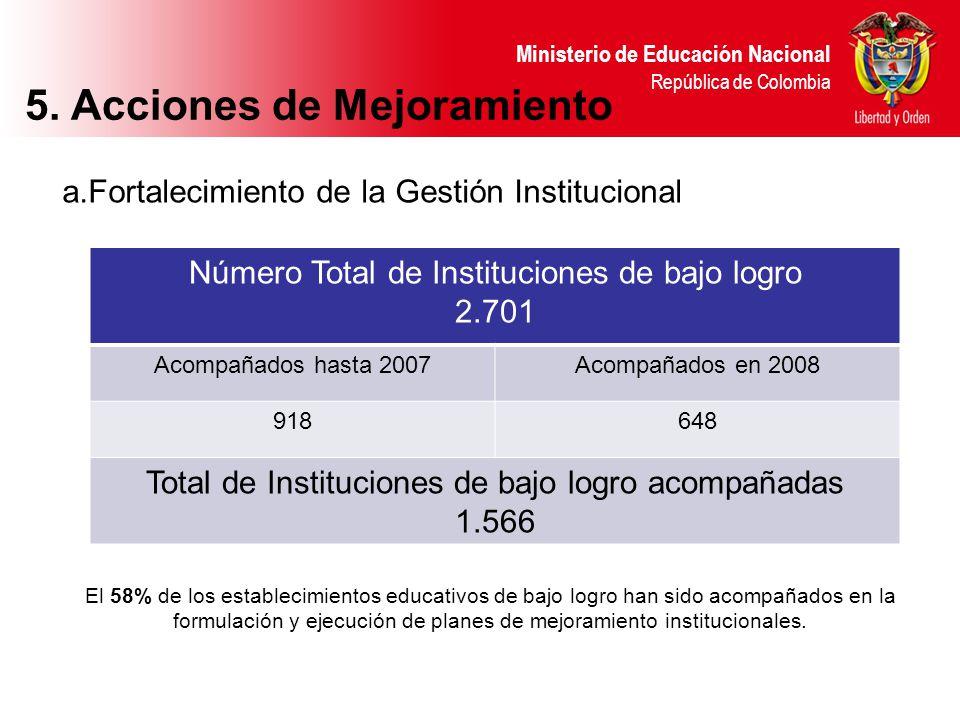 Ministerio de Educación Nacional República de Colombia El 58% de los establecimientos educativos de bajo logro han sido acompañados en la formulación