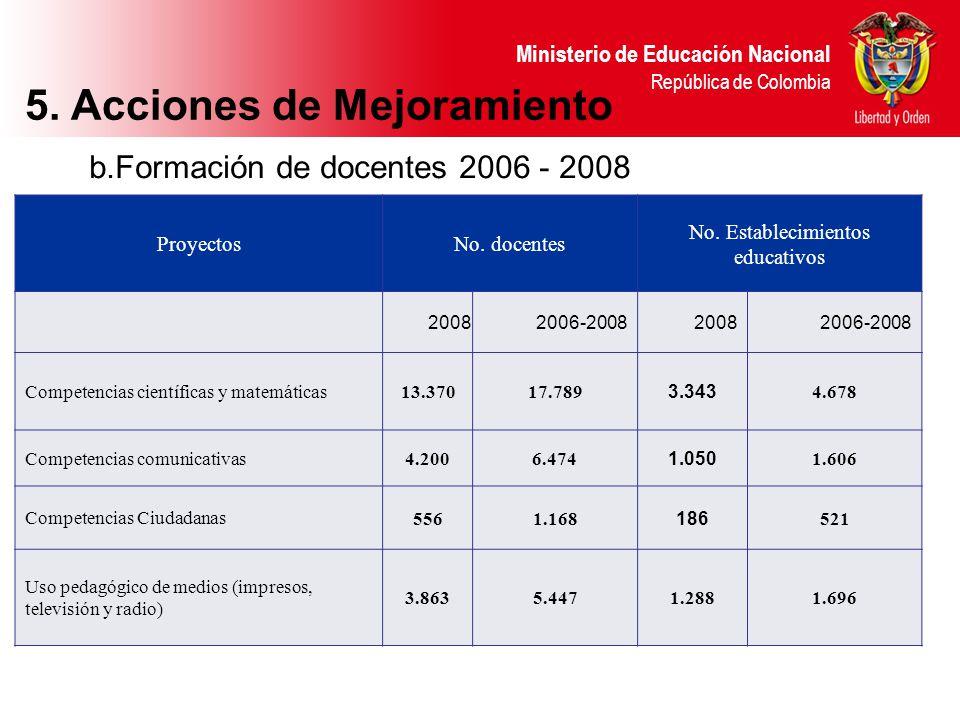 Ministerio de Educación Nacional República de Colombia b.Formación de docentes 2006 - 2008 ProyectosNo. docentes No. Establecimientos educativos 2008