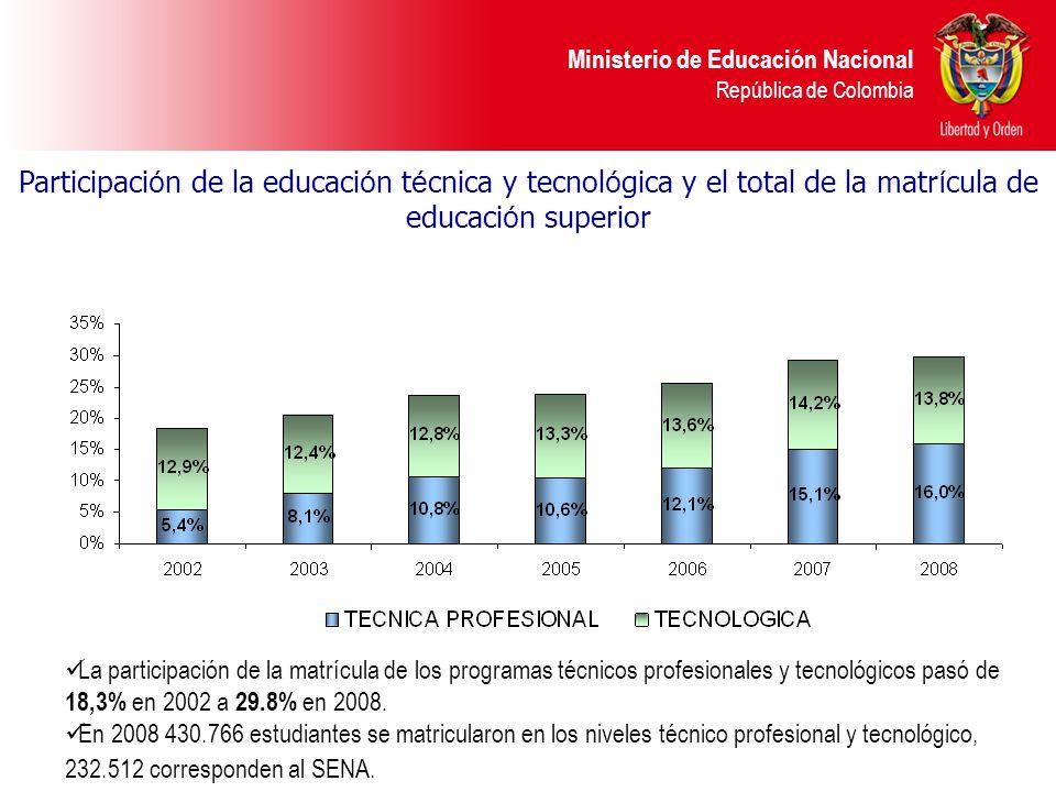 Ministerio de Educación Nacional República de Colombia La participación de la matrícula de los programas técnicos profesionales y tecnológicos pasó de 18,3% en 2002 a 29.8% en 2008.