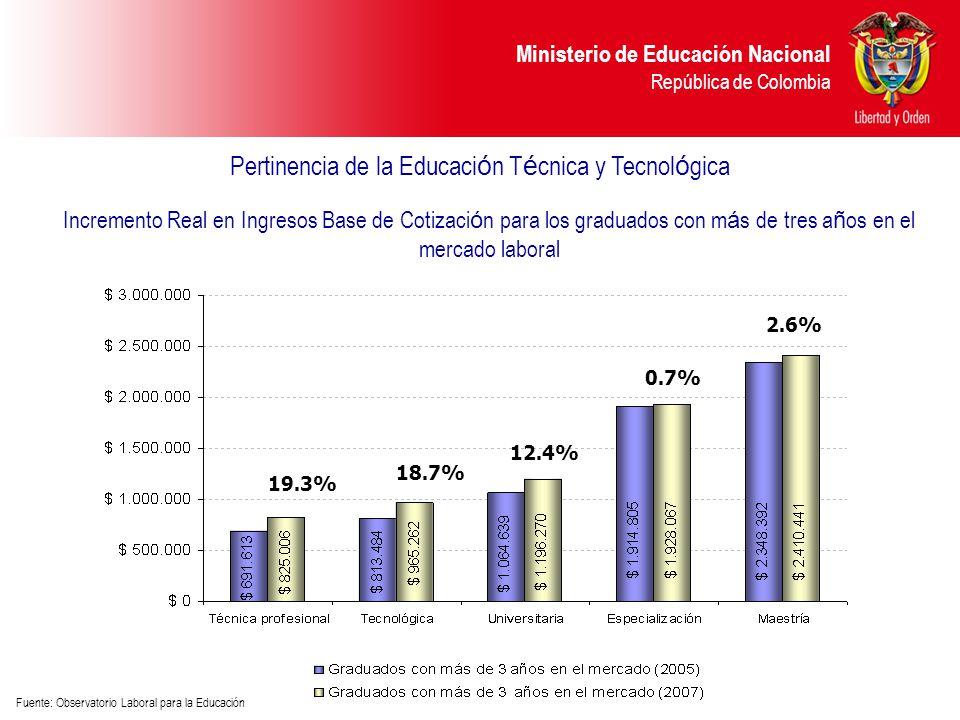 Ministerio de Educación Nacional República de Colombia Incremento Real en Ingresos Base de Cotizaci ó n para los graduados con m á s de tres a ñ os en el mercado laboral Fuente: Observatorio Laboral para la Educación 19.3% 18.7% 12.4% 0.7% 2.6% Pertinencia de la Educaci ó n T é cnica y Tecnol ó gica