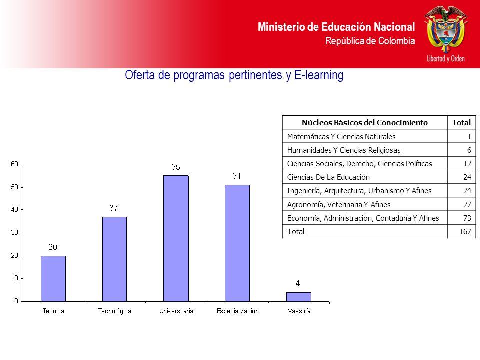 Ministerio de Educación Nacional República de Colombia Oferta de programas pertinentes y E-learning Núcleos Básicos del ConocimientoTotal Matemáticas