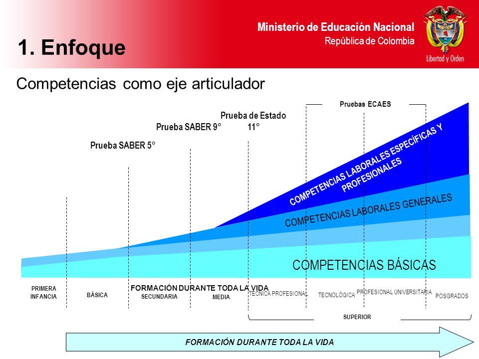 Ministerio de Educación Nacional República de Colombia FORMACIÓN DURANTE TODA LA VIDA BÁSICA SECUNDARIA MEDIA TECNICA PROFESIONAL TECNOLÓGICA PROFESIO