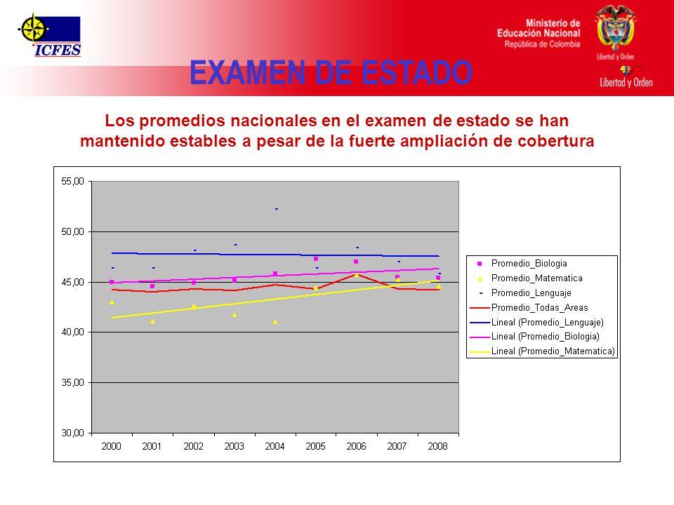 Ministerio de Educación Nacional República de Colombia Los promedios nacionales en el examen de estado se han mantenido estables a pesar de la fuerte ampliación de cobertura EXAMEN DE ESTADO