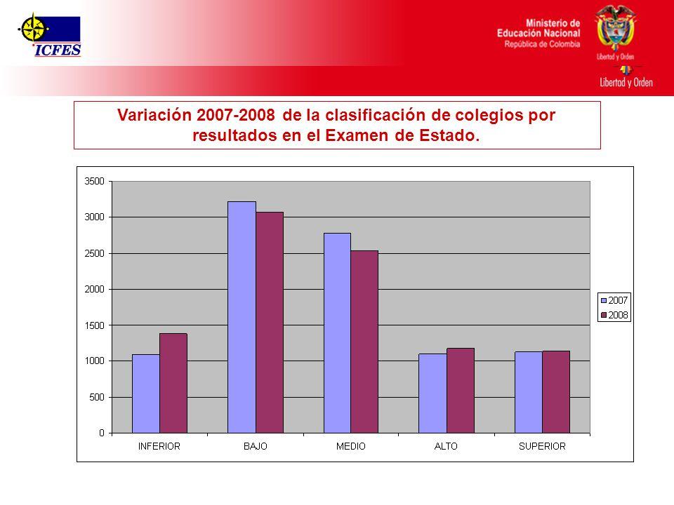 Ministerio de Educación Nacional República de Colombia Variación 2007-2008 de la clasificación de colegios por resultados en el Examen de Estado.