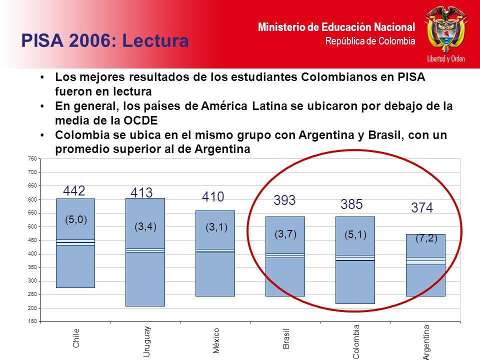 Ministerio de Educación Nacional República de Colombia 442 413 410 393 385 374 PISA 2006: Lectura (5,0) (3,4) (3,1) (3,7) (5,1) (7,2) Los mejores resultados de los estudiantes Colombianos en PISA fueron en lectura En general, los países de América Latina se ubicaron por debajo de la media de la OCDE Colombia se ubica en el mismo grupo con Argentina y Brasil, con un promedio superior al de Argentina