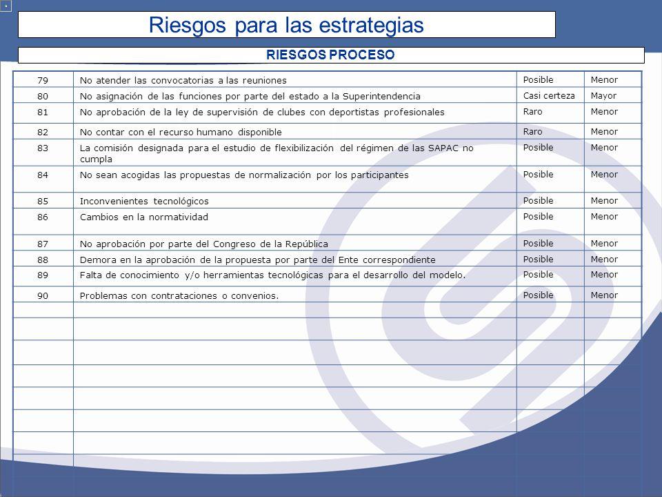 Riesgos para las estrategias RIESGOS PROCESO 79No atender las convocatorias a las reuniones PosibleMenor 80No asignación de las funciones por parte del estado a la Superintendencia Casi certezaMayor 81No aprobación de la ley de supervisión de clubes con deportistas profesionales RaroMenor 82No contar con el recurso humano disponible RaroMenor 83La comisión designada para el estudio de flexibilización del régimen de las SAPAC no cumpla PosibleMenor 84No sean acogidas las propuestas de normalización por los participantes PosibleMenor 85Inconvenientes tecnológicos PosibleMenor 86Cambios en la normatividad PosibleMenor 87No aprobación por parte del Congreso de la República PosibleMenor 88Demora en la aprobación de la propuesta por parte del Ente correspondiente PosibleMenor 89Falta de conocimiento y/o herramientas tecnológicas para el desarrollo del modelo.