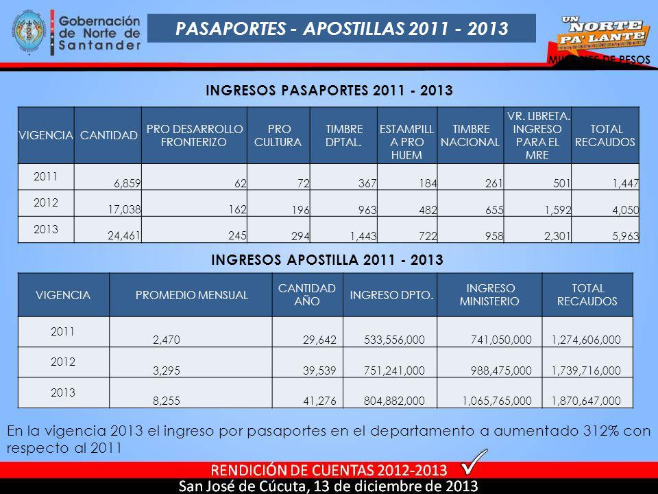 PASAPORTES - APOSTILLAS 2011 - 2013 MILLONES DE PESOS INGRESOS PASAPORTES 2011 - 2013 VIGENCIA CANTIDAD PRO DESARROLLO FRONTERIZO PRO CULTURA TIMBRE D